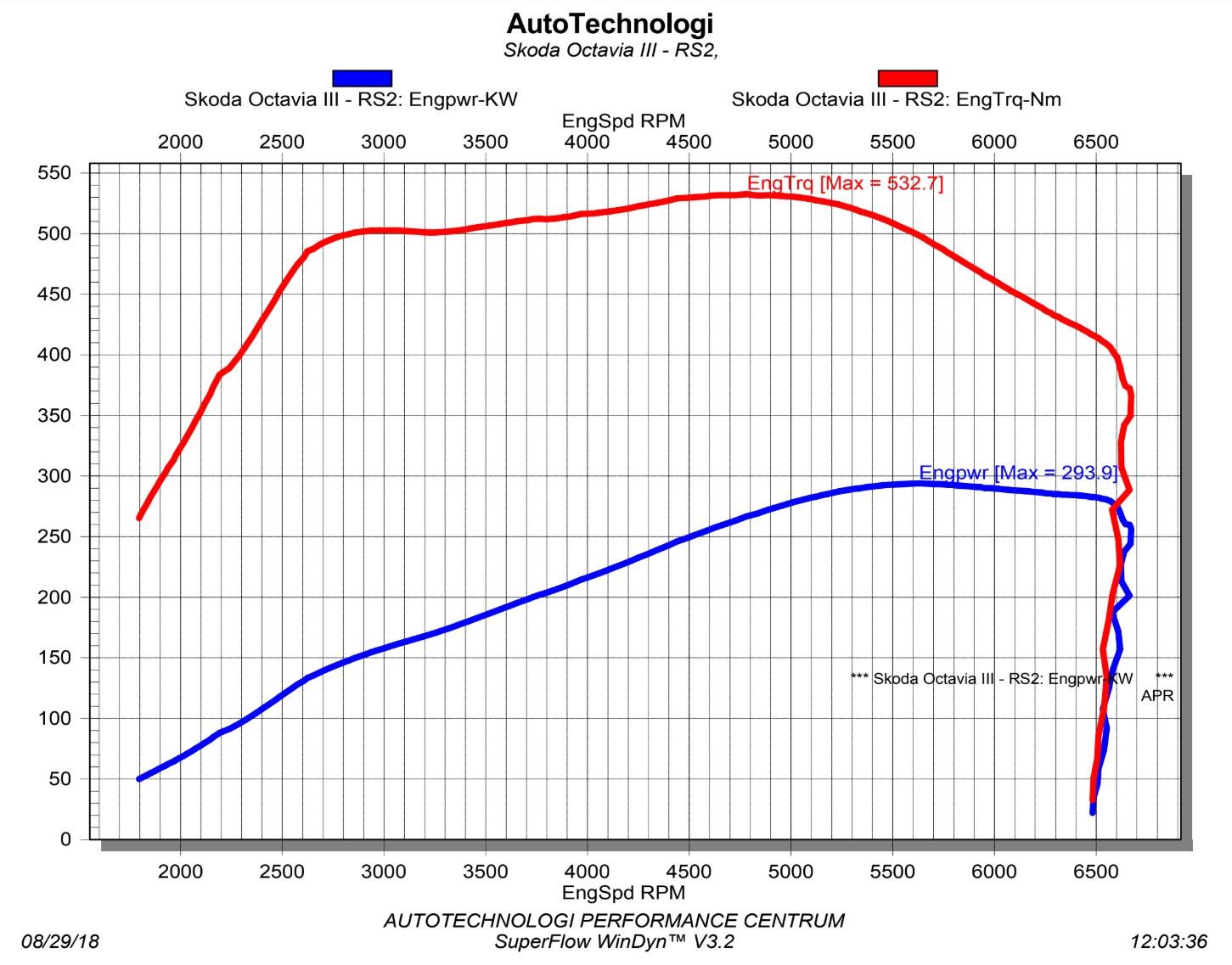 Octavia 3 tuning - RS 400 APR